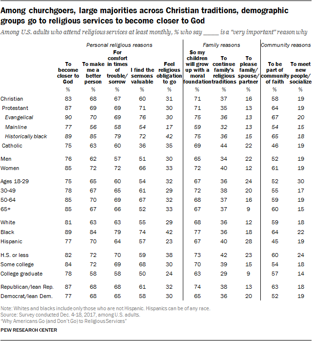 Among churchgoers, large majorities across Christian traditions, demographic groups go to religious services to become closer to God