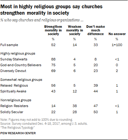 Most in highly religious groups say churches strengthen morality in society