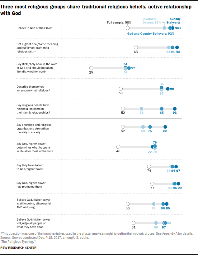 Three most religious groups share traditional religious beliefs, active relationship with God