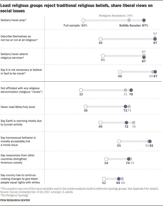 Least religious groups reject traditional religious beliefs, share liberal views on social issues