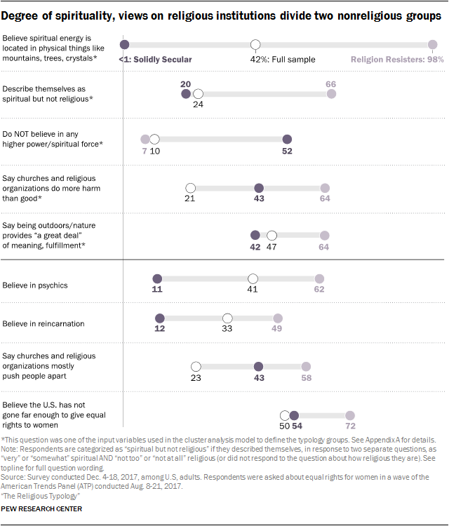 Degree of spirituality, views on religious institutions divide two nonreligious groups