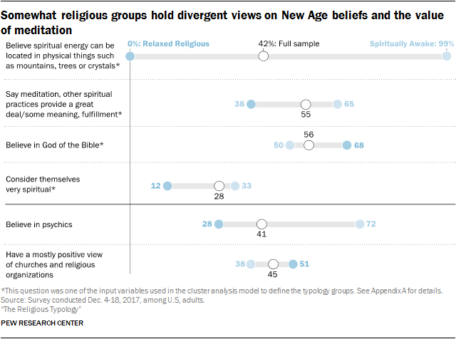 Somewhat religious groups hold divergent views on New Age beliefs and the value of meditation