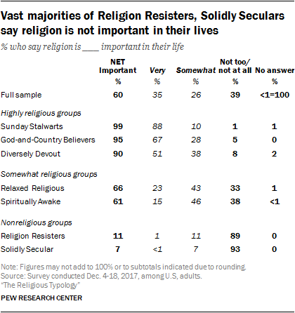 Vast majorities of Religion Resisters, Solidly Seculars say religion is not important in their lives