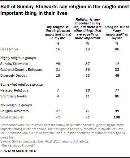 Half of Sunday Stalwarts say religion is the single most important thing in their lives