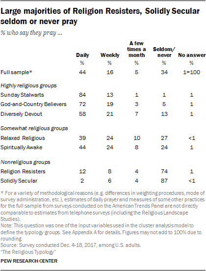 Large majorities of Religion Resisters, Solidly Secular seldom or never pray