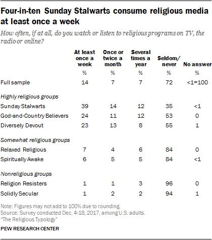Four-in-ten Sunday Stalwarts consume religious media at least once a week