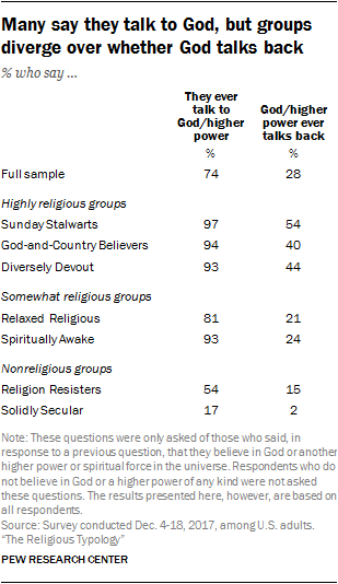 Many say they talk to God, but groups diverge over whether God talks back