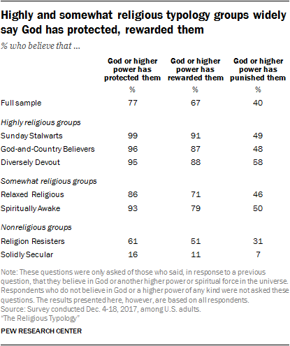 Highly and somewhat religious typology groups widely say God has protected, rewarded them