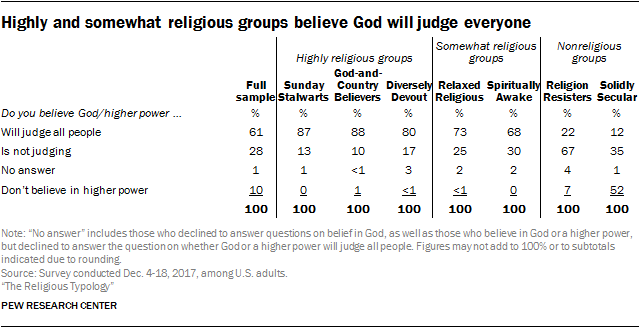 Highly and somewhat religious groups believe God will judge everyone