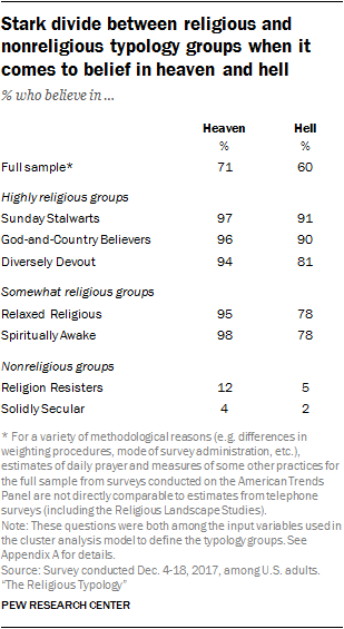 Stark divide between religious and nonreligious typology groups when it comes to belief in heaven and hell