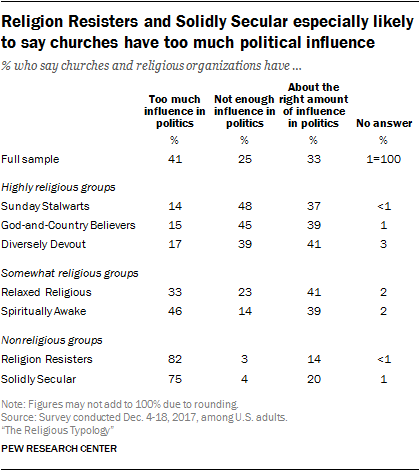 Religion Resisters and Solidly Secular especially likely to say churches have too much political influence