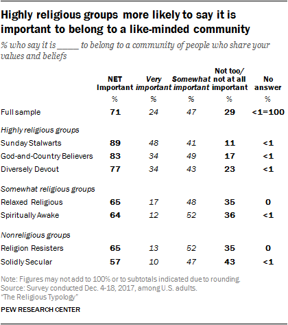 Highly religious groups more likely to say it is important to belong to a like-minded community