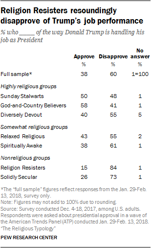 Religion Resisters resoundingly disapprove of Trump's job performance