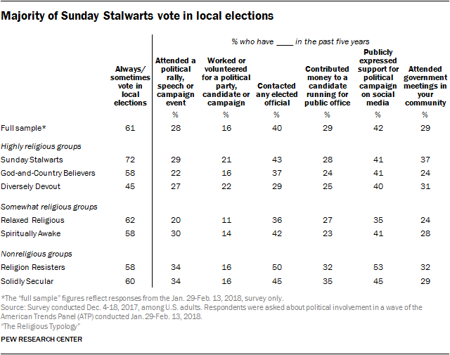 Majority of Sunday Stalwarts vote in local elections