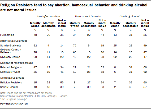 Religion Resisters tend to say abortion, homosexual behavior and drinking alcohol are not moral issues