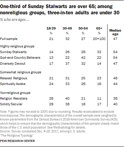 One-third of Sunday Stalwarts are over 65; among nonreligious groups, three-in-ten adults are under 30