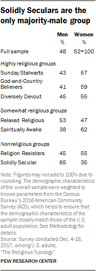 Solidly Seculars are the only majority-male group