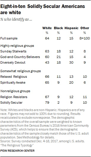 Eight-in-ten Solidly Secular Americans are white