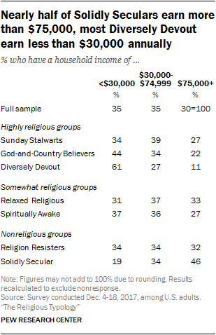 Nearly half of Solidly Seculars earn more than $75,000, most Diversely Devout earn less than $30,000 annually