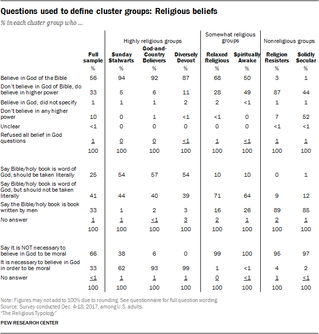 Questions used to define cluster groups: Religious beliefs