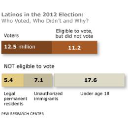 LatinoVoting2012-260