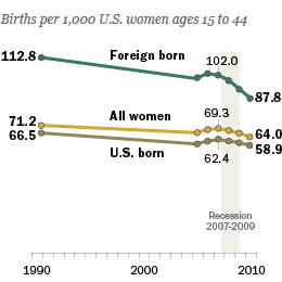 US-Birth-Rate_260x260