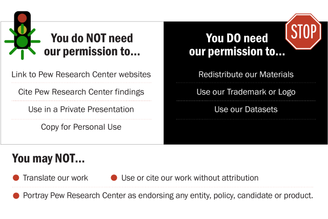 Use Policy  Pew Research Center Important Links