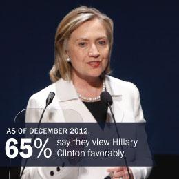 PP_HillaryClintonfavorability