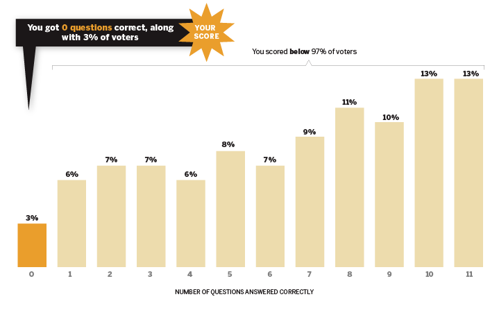 Political-Quiz-Charts_0