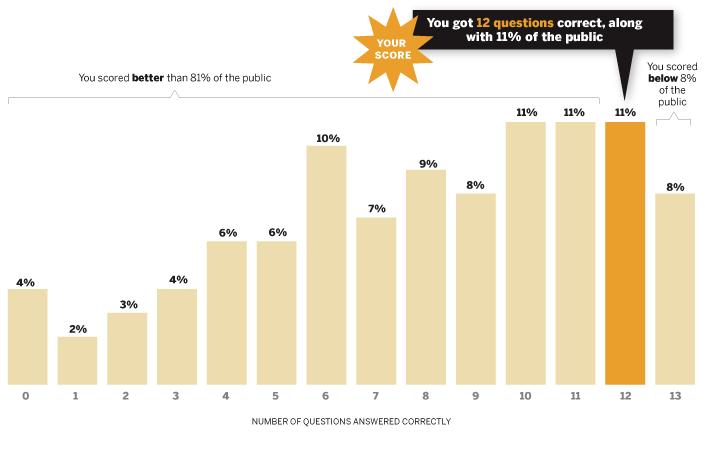 Political-Quiz-Charts_12