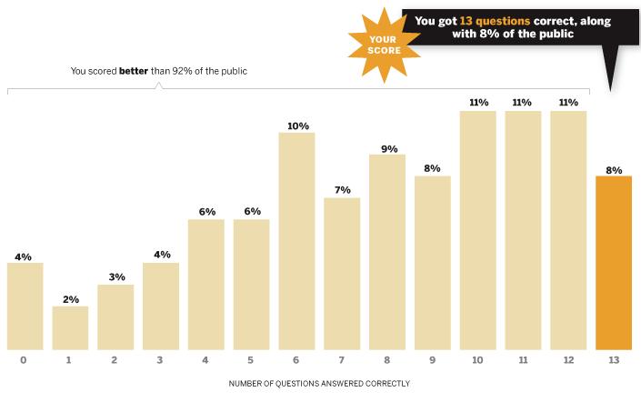 Political-Quiz-Charts_13