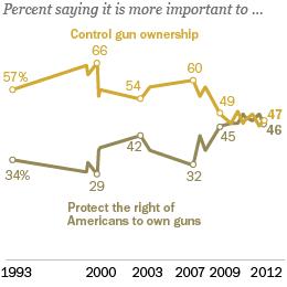 Public-Attitudes-Toward-Gun-Control_260x260
