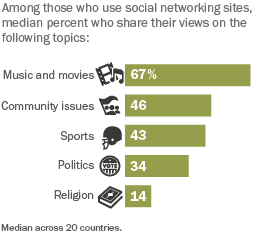 Social-Networking-Popular-Around-Globe_260x220