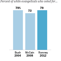 White-Evangelical-Voters-Supported-Romey_260x260