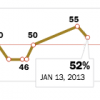 Interactive Obama Presidential Approval Thumbnail
