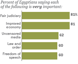 Egypt's Top Priorities as of Spring 2012