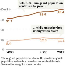 PH_13.01.29_Immigration_260x260