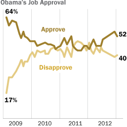 PP_Obama-Approval-Jan13_260x260