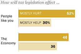 How will tax legislation affect people like you? The Economy?