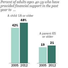 Percent of adults ages 40-59 who have provided financial support in the past year to a child 18+ or parent 65+