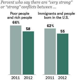 "Percent who say there are ""very strong"" or ""strong"" conflicts between poor people and rich people and between immigrants and people born in the U.S."