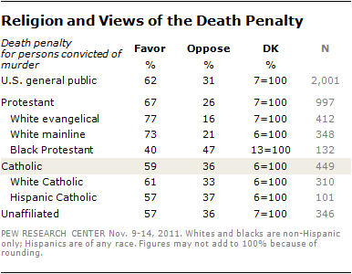 Catholics-death-penalty