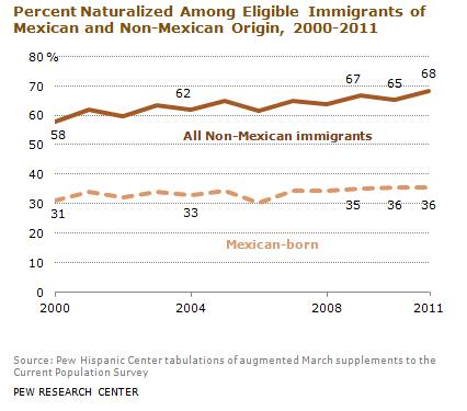 DN_Mexican_Immigrants