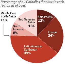 PF_13.02.13_Global-CatholicsChart_260x260