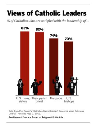 PRC_Catholic_Leaders
