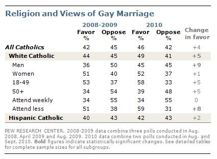 PRC_Catholics_Gay_Marriage