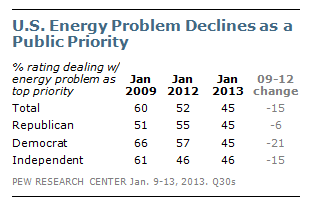 PRC_Energy Priority_Declines