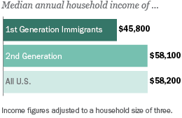Median annual household income of 1st, 2nd Generation immigrants and all U.S.