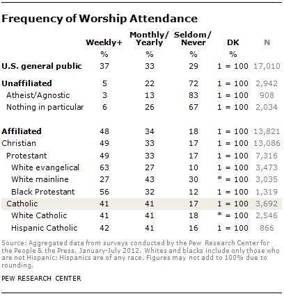 catholic-attendance