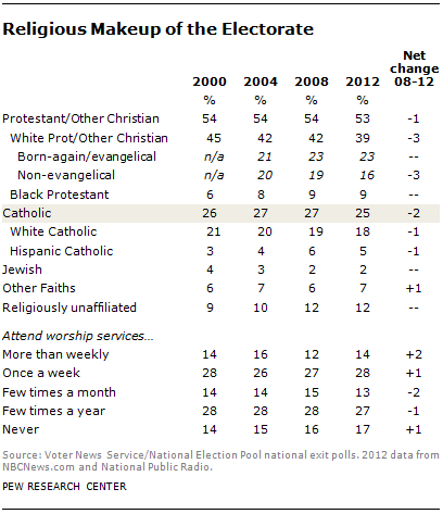catholic-electorate